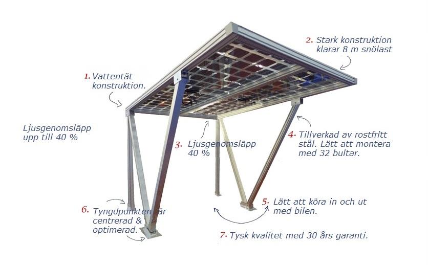 solceller carport solarscandinavia. Black Bedroom Furniture Sets. Home Design Ideas